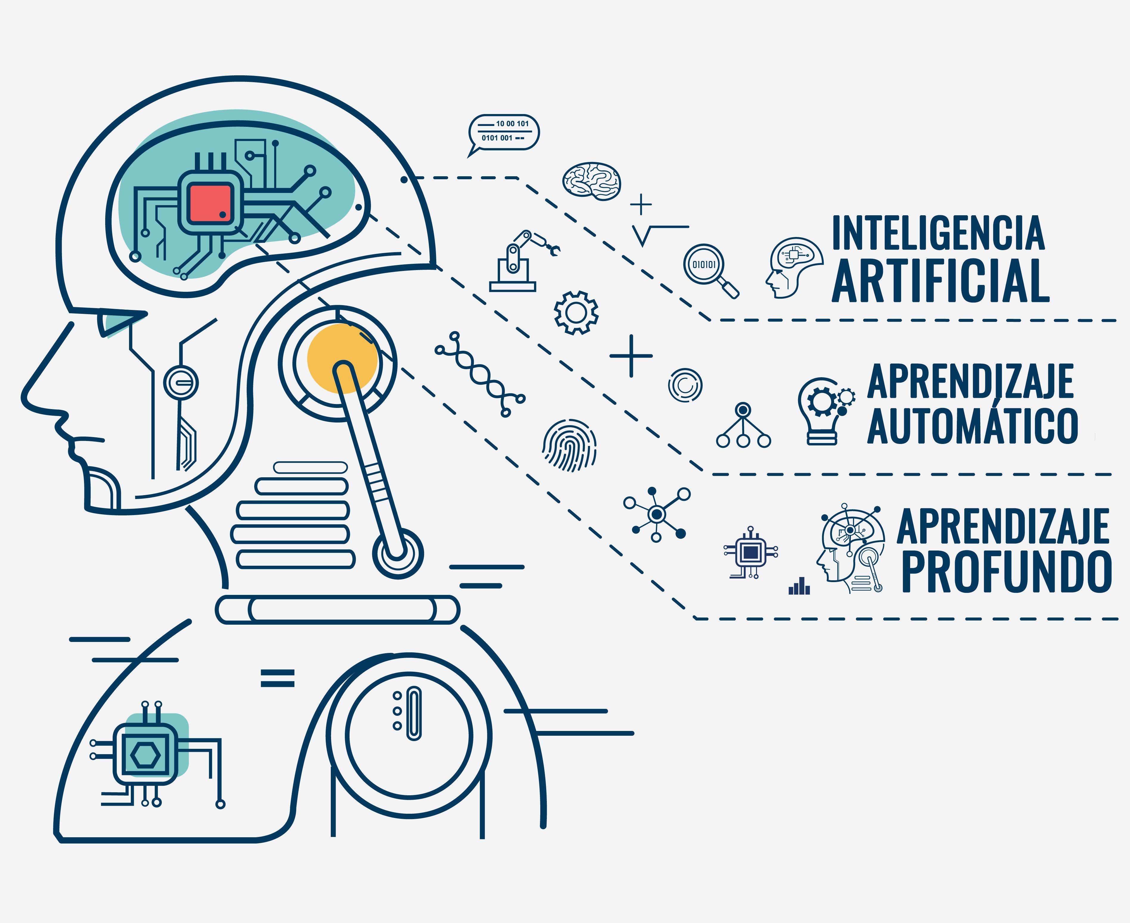La inteligencia artificial y el aprendizaje automático