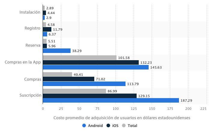Costos de adquisición de usuarios de Apps