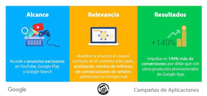Beneficios de las campañas de Aplicaciones de Google Ads