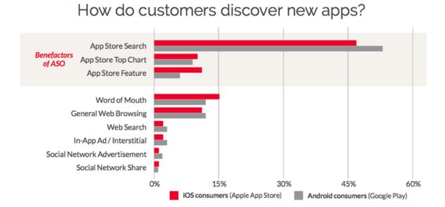 Como los usuarios descubren nuevas Apps