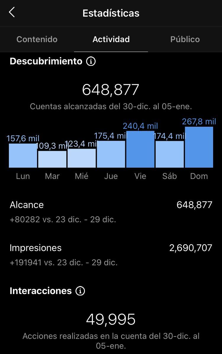 Estadísticas dentro de Instagram