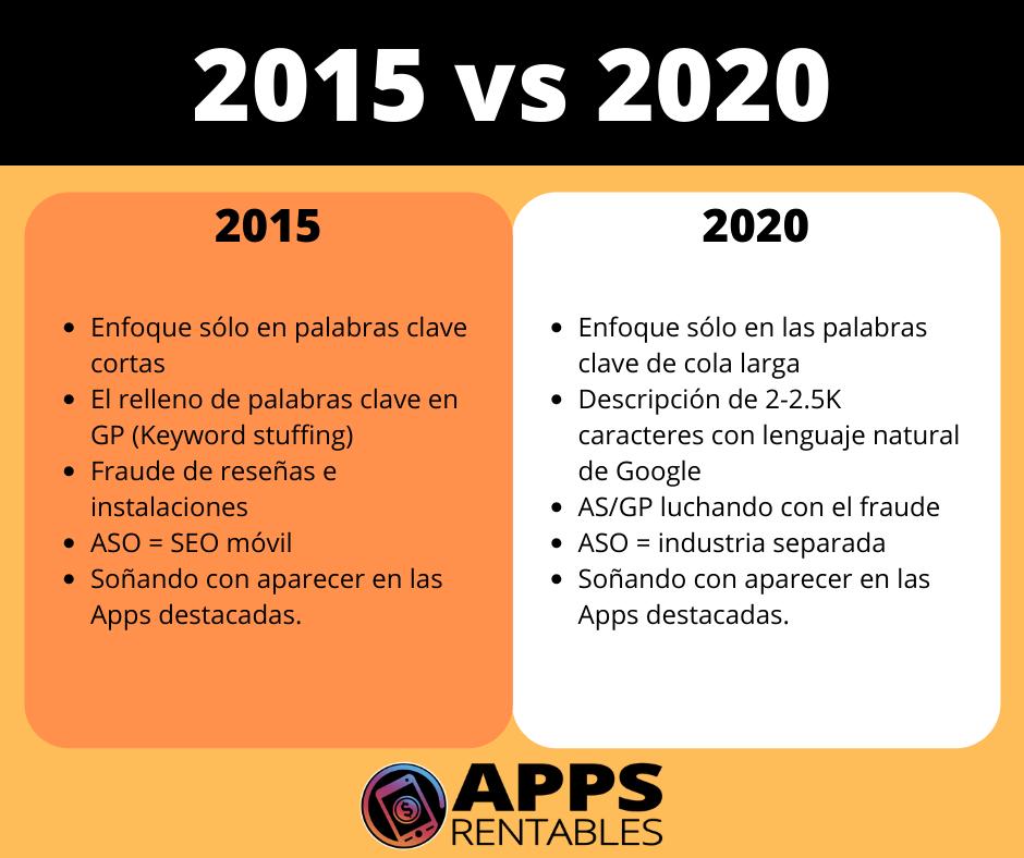 El ASO en 2015 vs ASO 2020